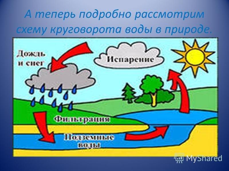 Картинки как нарисовать круговорот воды