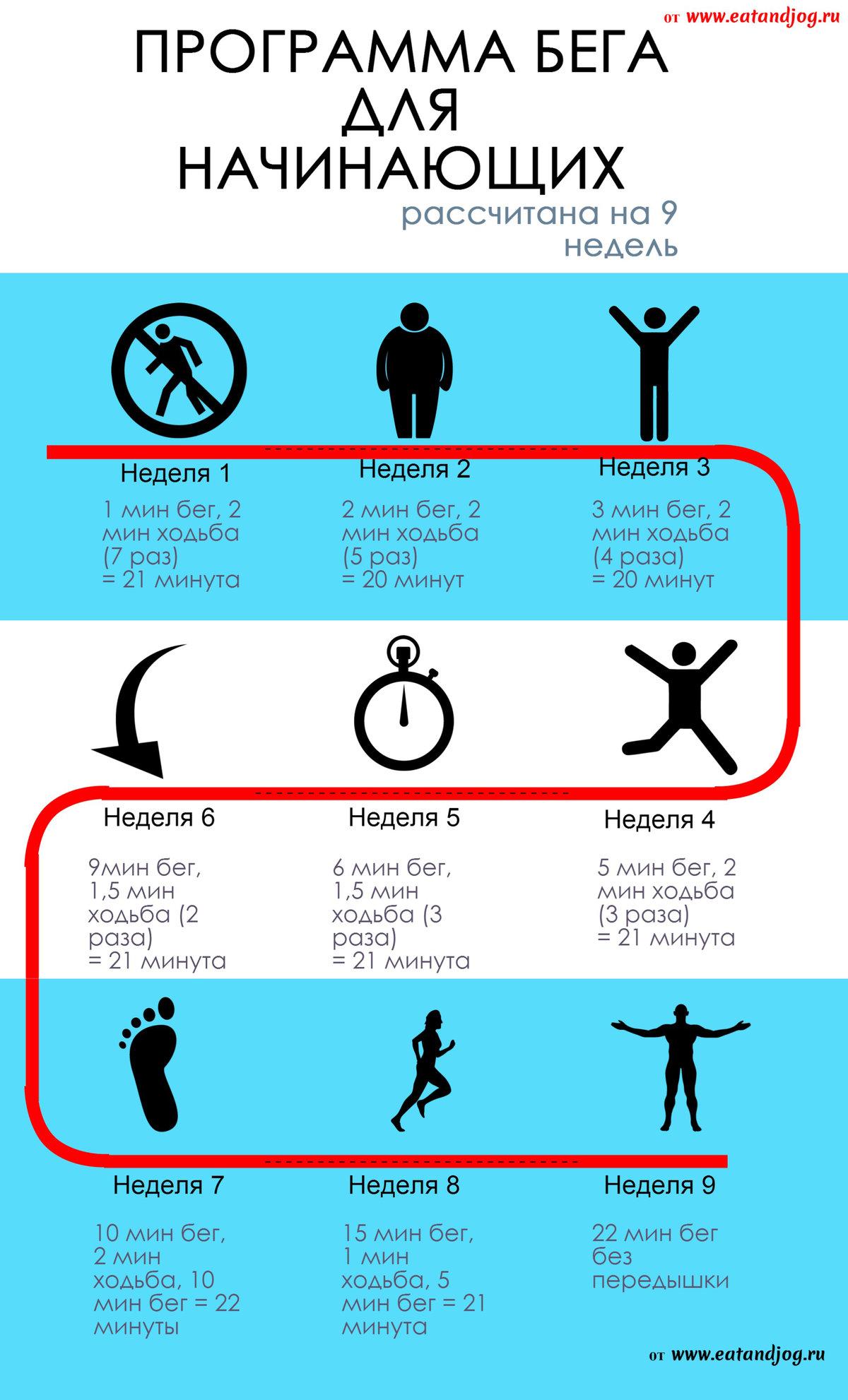 Бег Для Похудения Мужчины. Правильный бег для эффективного сжигания жира – основные постулаты