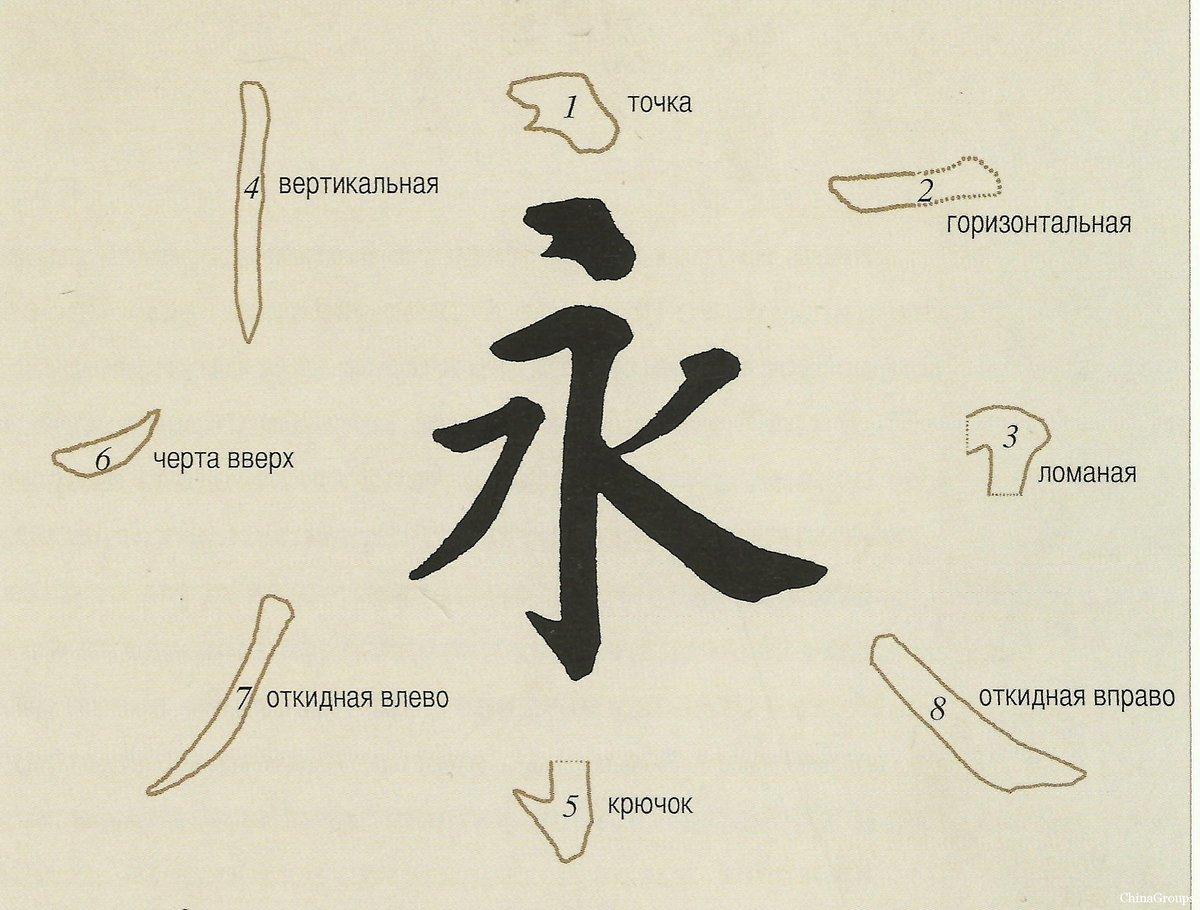 рассмотрена как определить иероглиф с картинки начальной