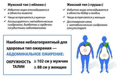 Гипертония 3 степени симптомы и лечение