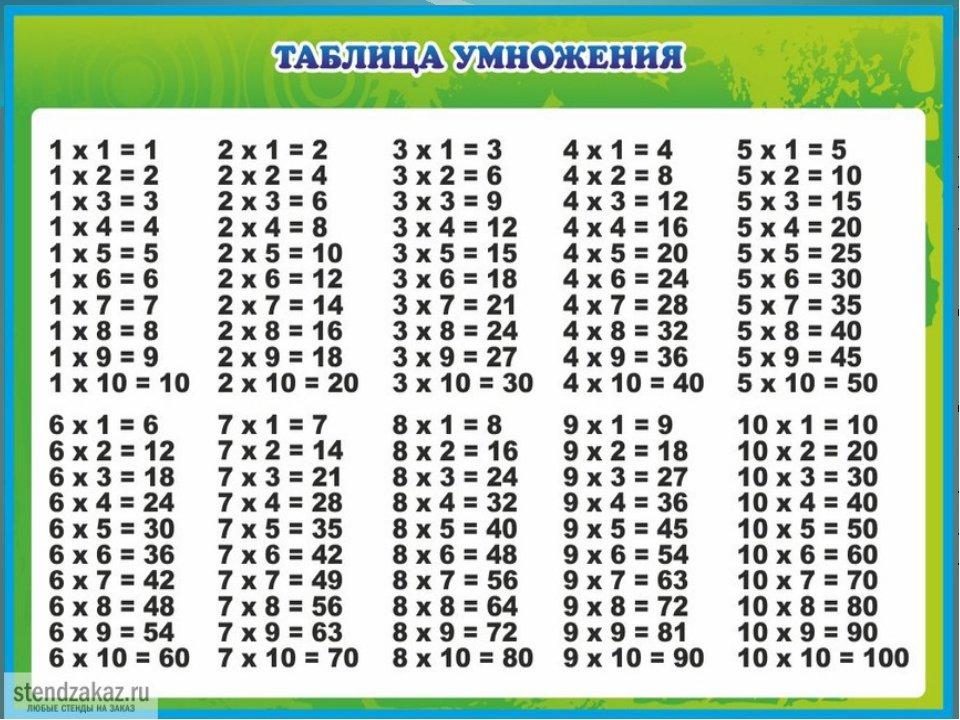 Картинки таблица умнажение