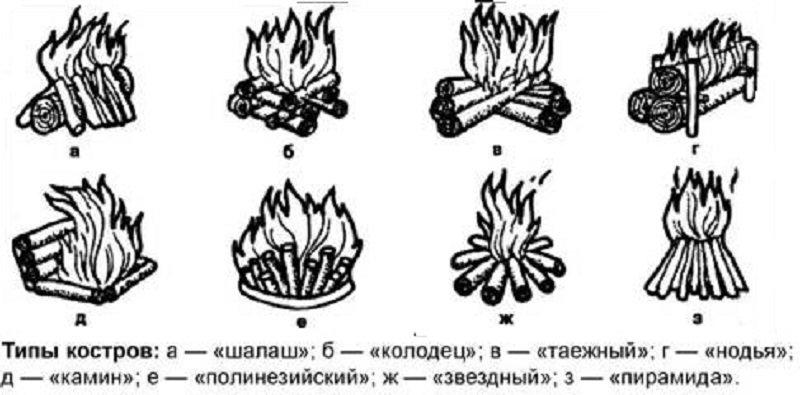 коренастый, виды костров картинки с названиями зиму мороз