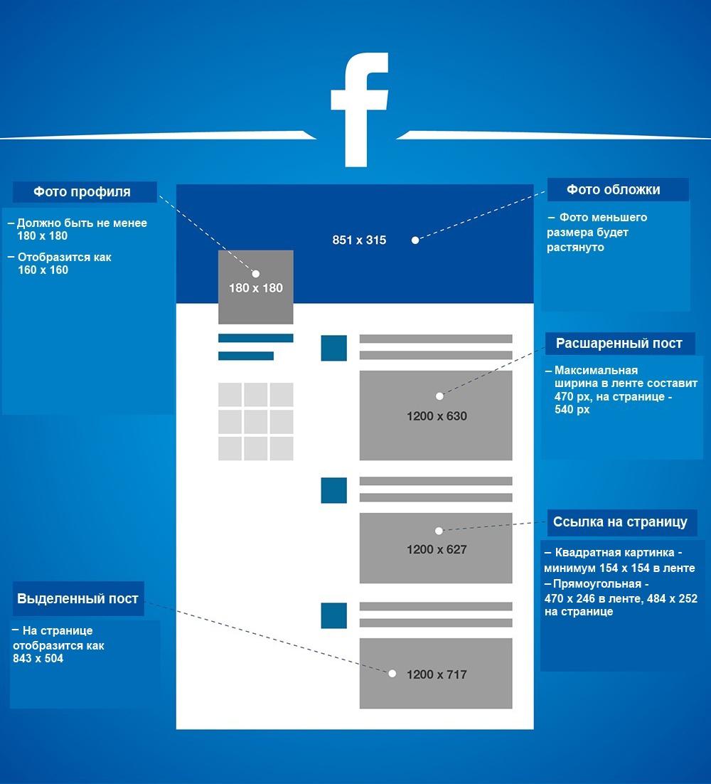размер фото для фейсбука