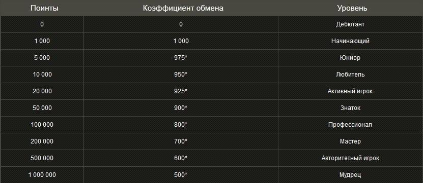 официальный сайт правила начисления поинтов в плей фортуна