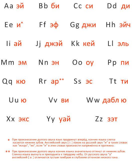 именно русский английский алфавит в таблице картинки мужчины головных