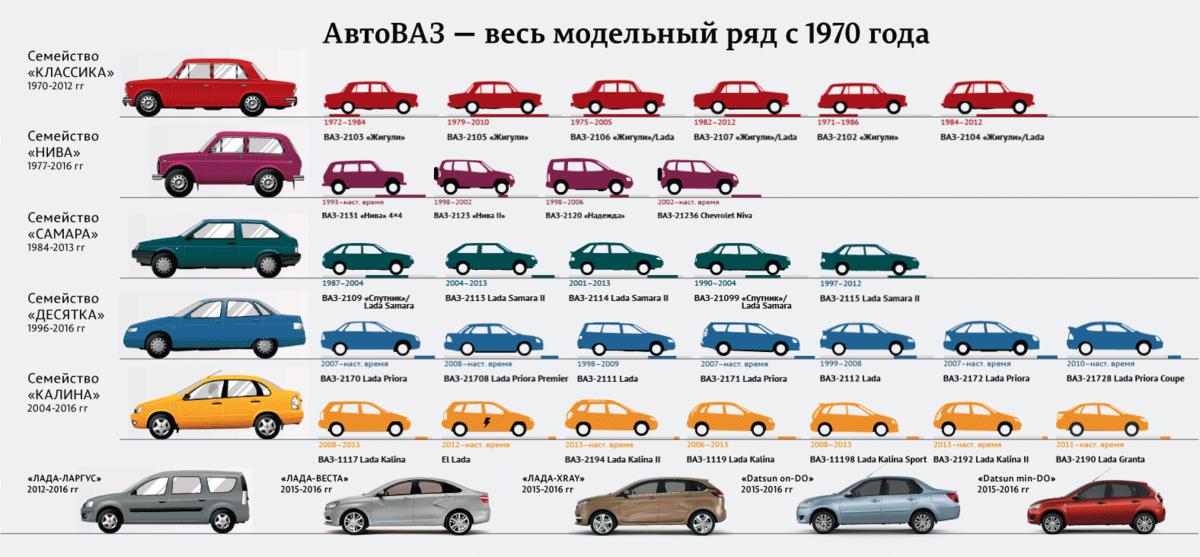 картинки и описание всех авто тоже