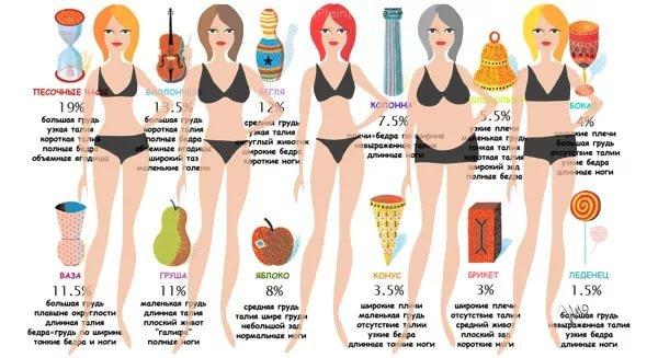 Как Быстро Похудеть По Типу Фигуры. Тест: Как похудеть по типу фигуры?