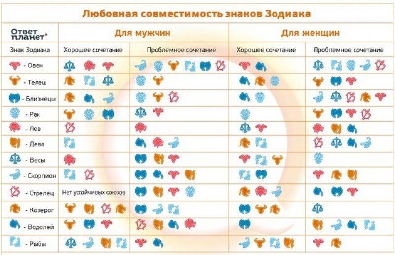 Тесты на совместимость парня и девушки по знакам зодиака