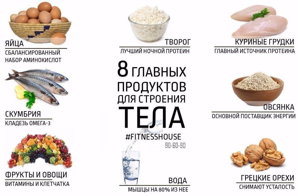основные продукты для похудения список