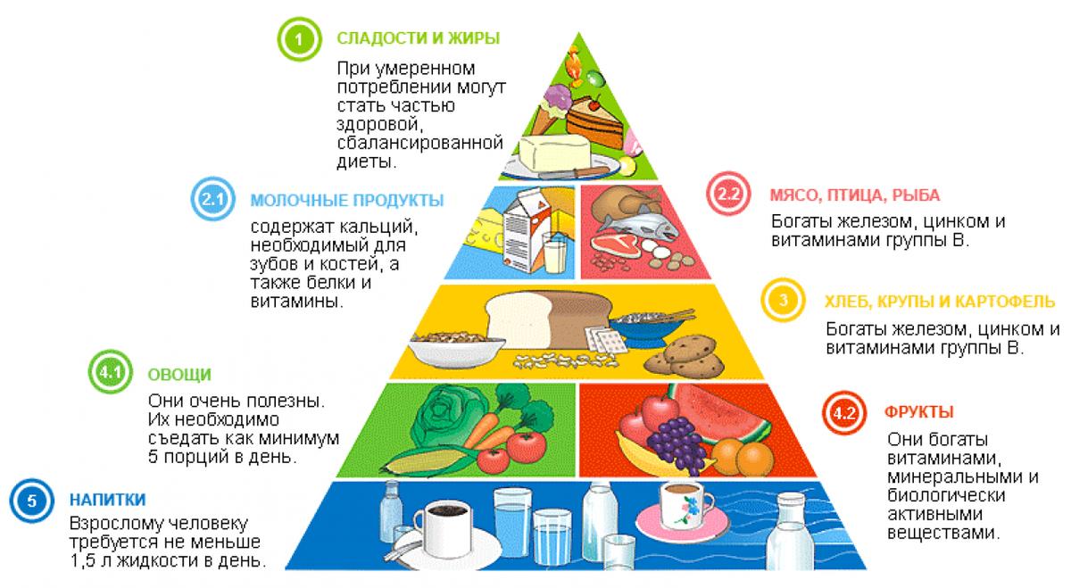 Схема Овощной Диеты.
