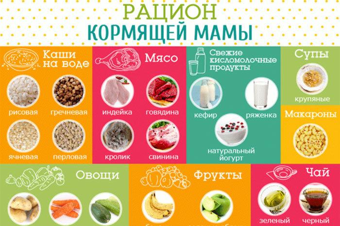 Какая Диета Подходит Кормящим. Диета для кормящих мам для похудения: рекомендации, примерное меню на неделю и рецепты блюд, полезных для малыша
