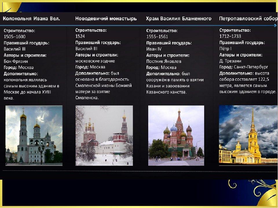 Задания с картинками в егэ по истории