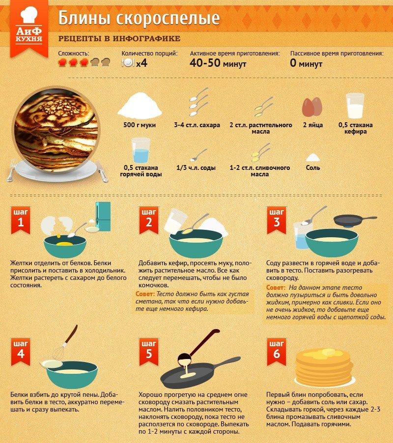 Рецепт блинов в картинках