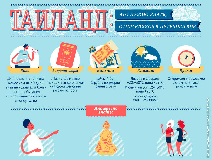 Интересные факты о туризме в картинках