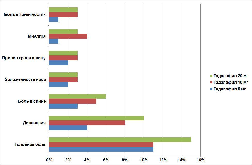 Особенности использования препаратов для повышения потенции для мужчин
