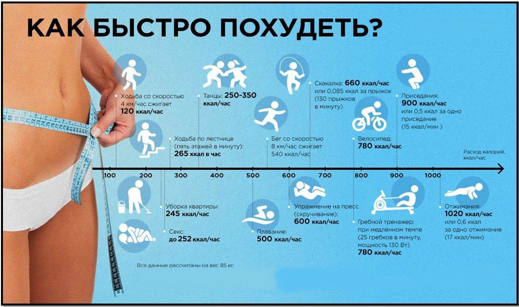 Как сбросить вес за день тренировкой