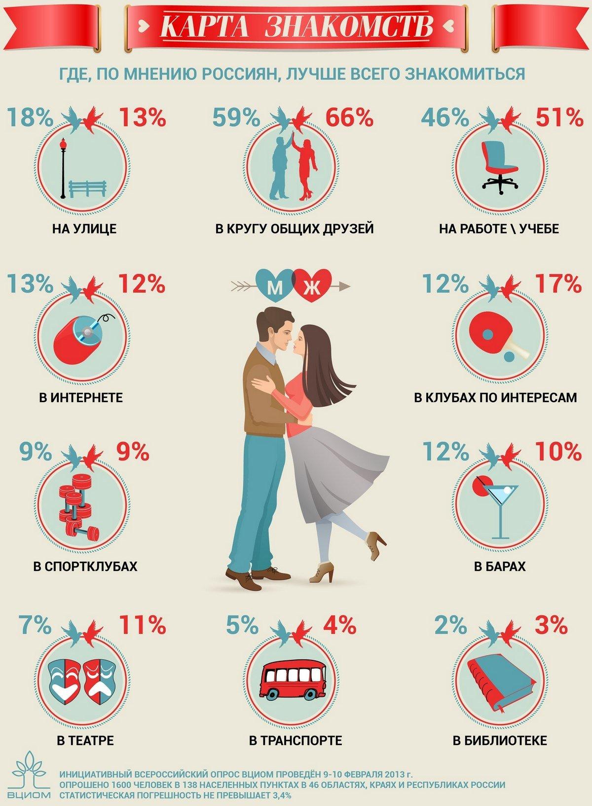 Статистика Знакомств По Интернету