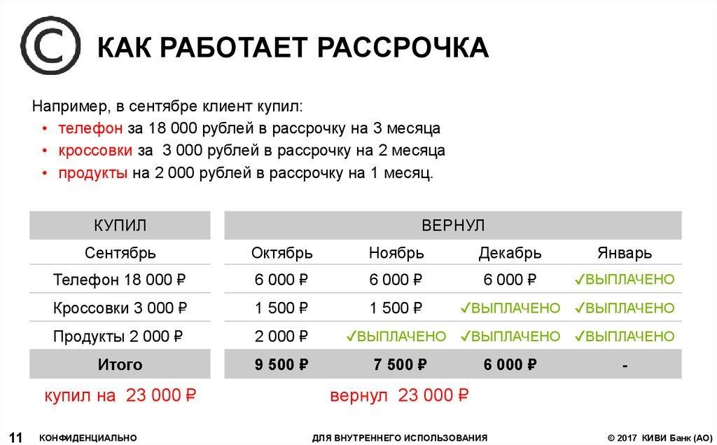Пример совершения покупок по карте рассрочки и возврата заемных средств