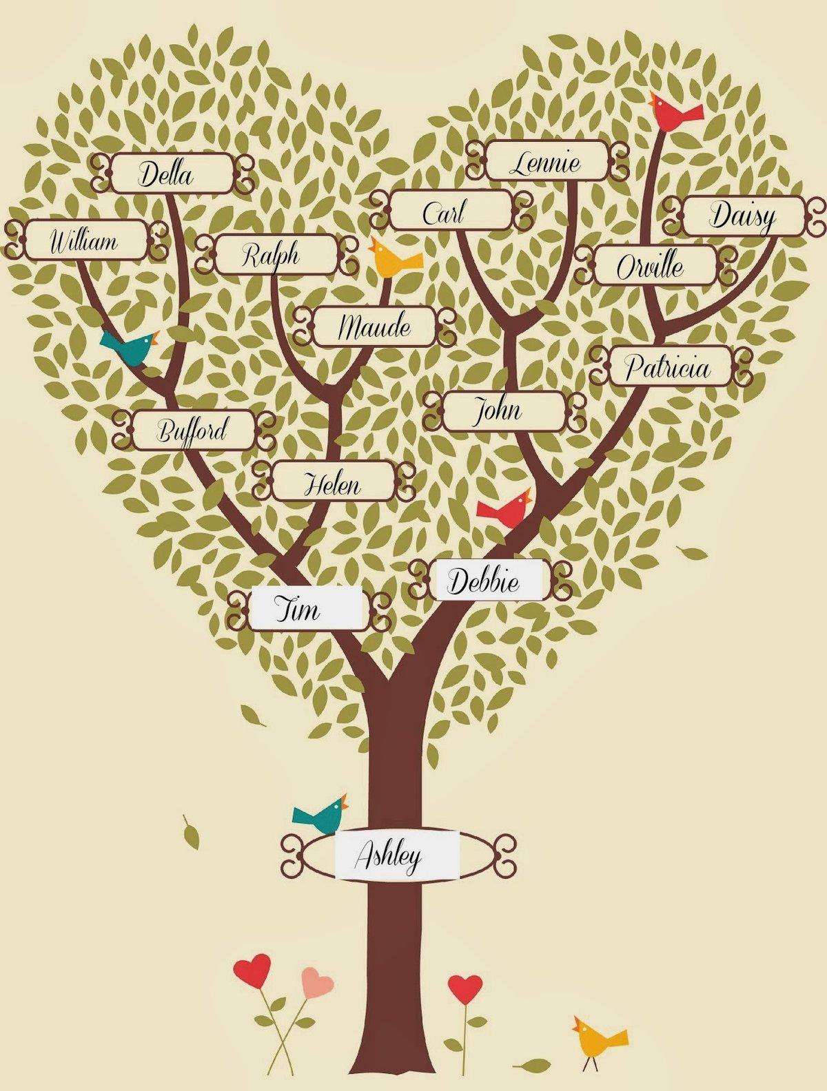 мусс генеалогическое древо картинка как меня