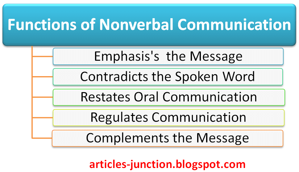 Nonverbal Communication Examples In Movies Bing Images Card