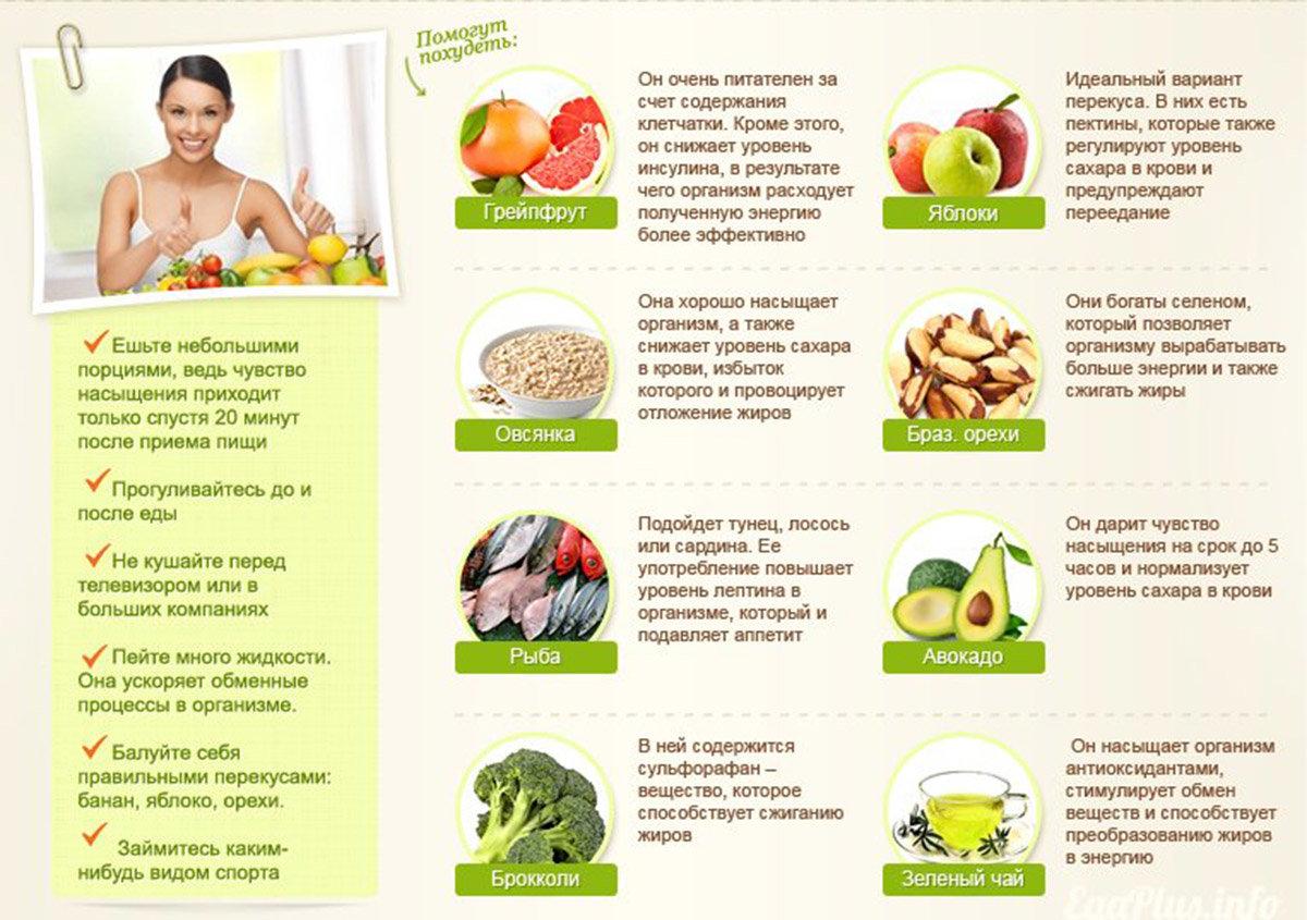 при похудении исключить продукты