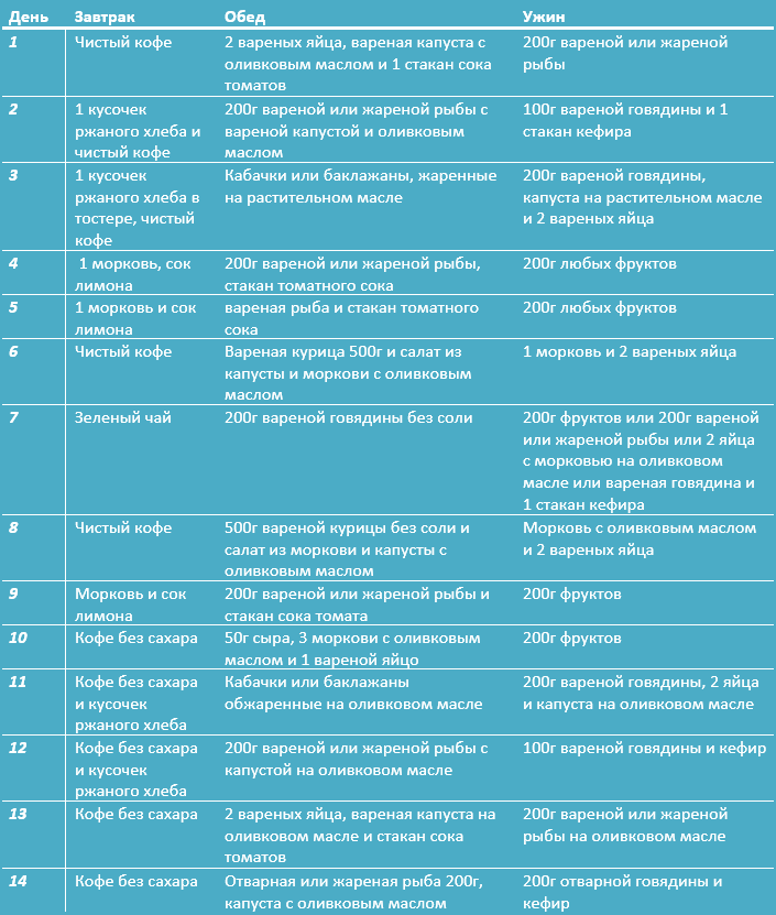 Самая Эффективная Японская Диета На 14 Дней. Японская диета на 14 дней: восточный взгляд на стройность