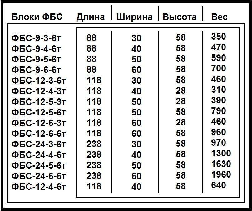 вес блока фбс 24 6 6