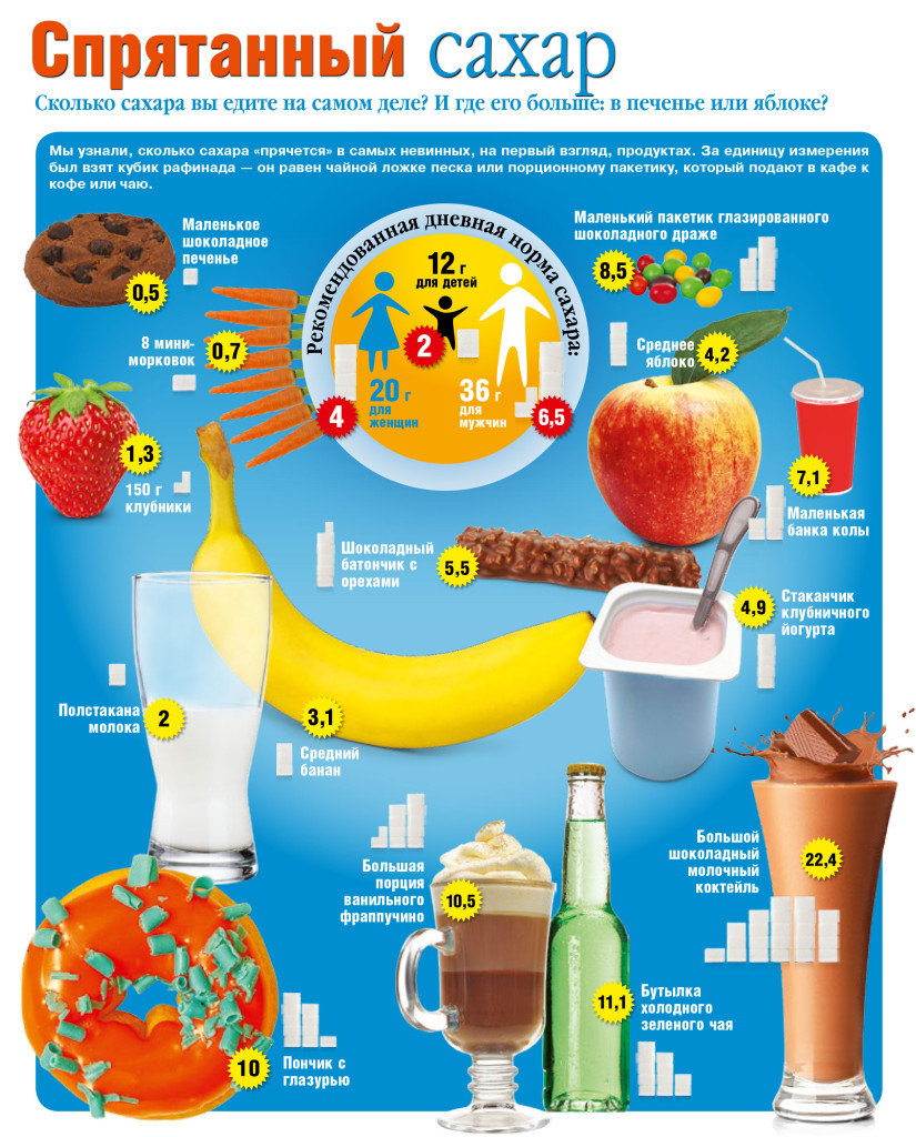 Сколько сахара в день нужно для похудения фото