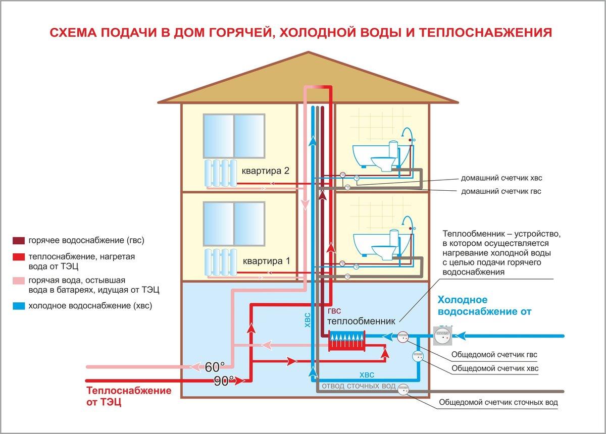 Дренажная система в подвальных помещениях: осушение подвалов Схема сброса дренажных вод