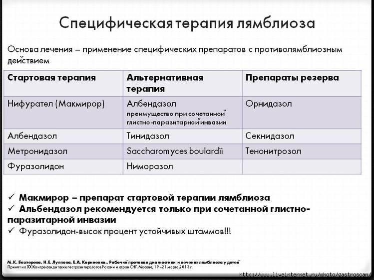 Схема лечения лямблиоза трихополом 425
