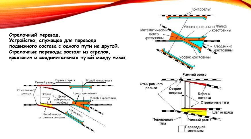 И устройство шпаргалка стрелочный перевод стрелка и назначение