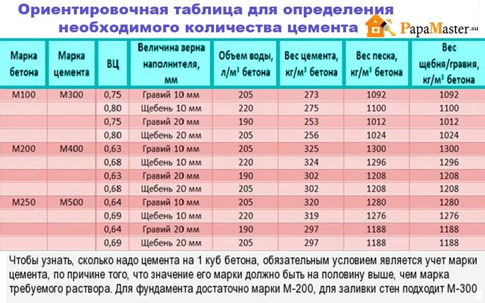 стоимость железобетонных работ за 1 м3
