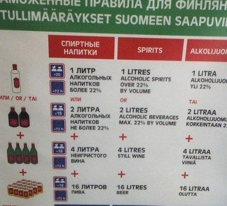можно ли ввозить алкоголь в финляндию