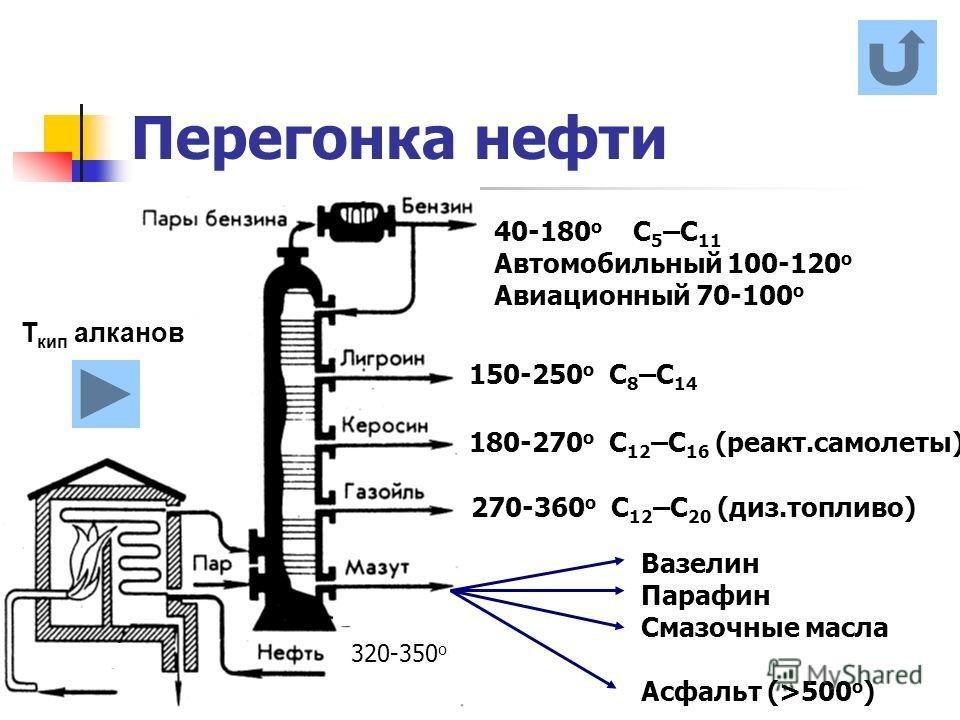 добротные схемы картинки первичной переработки нефти немного