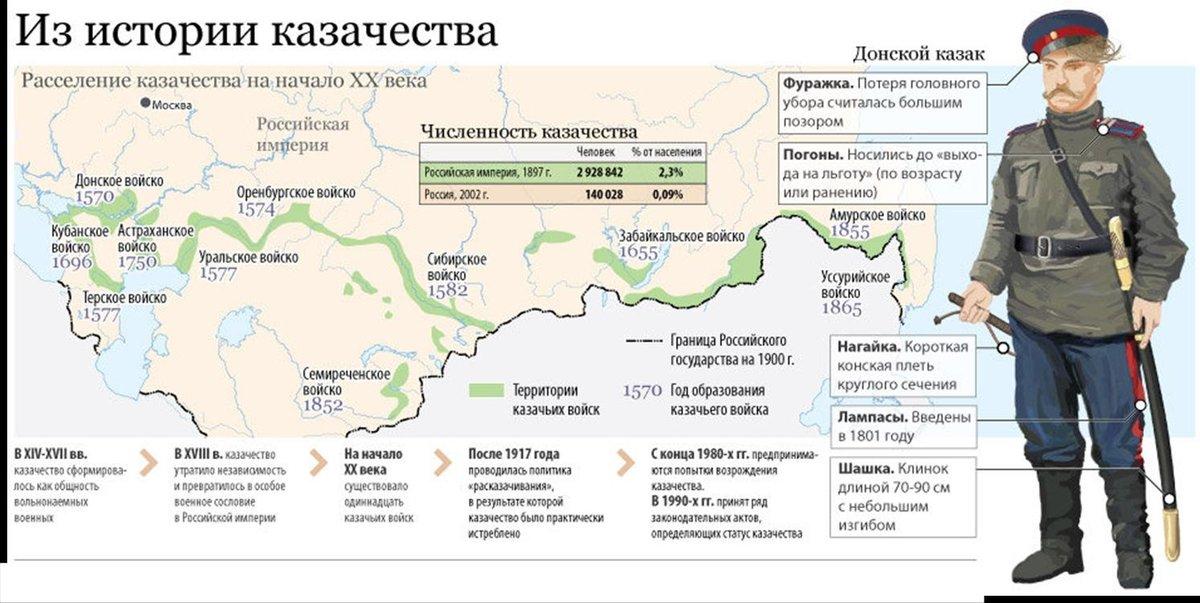 настолько казачьи войска российской империи карта нужно красиво
