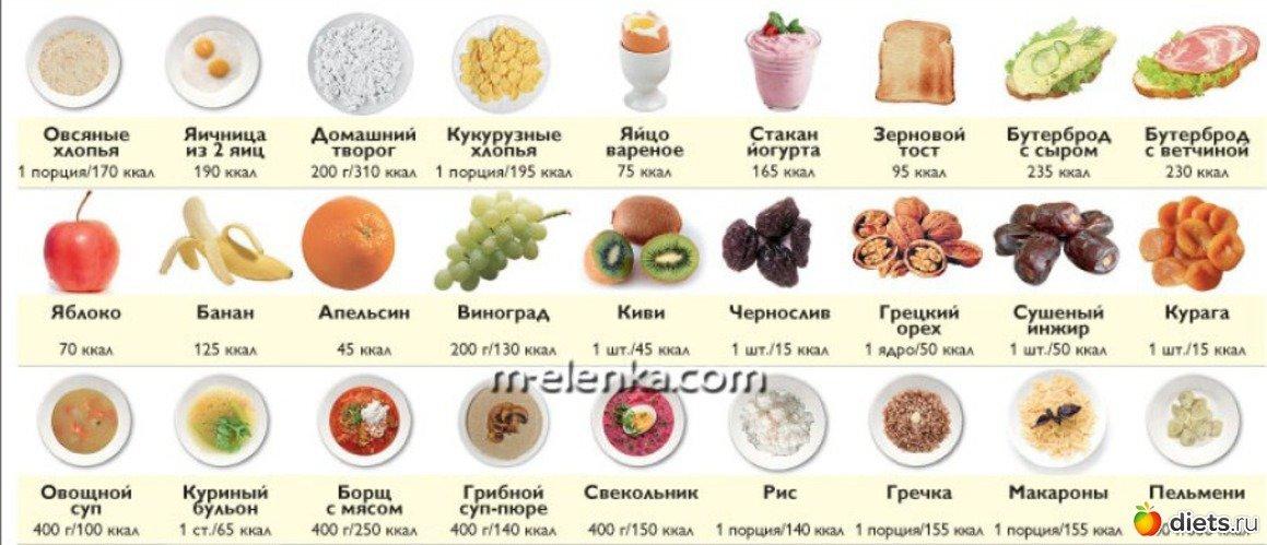 во время диеты сколько калорий нужно употреблять