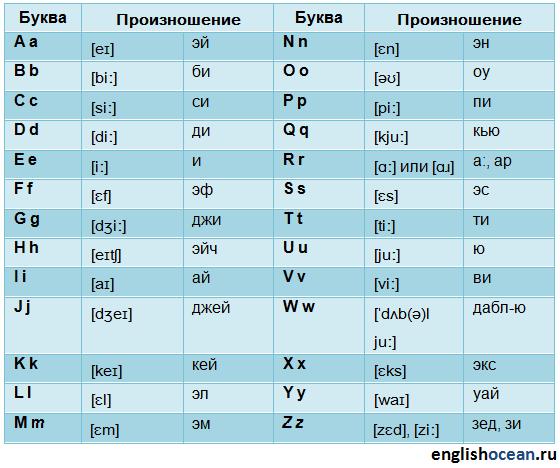 Открытки, как произносится открытка по английски