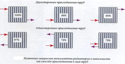 радиаторы отопления расчет мощности