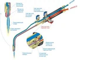 Резак газовый - это наиболее универсальное и часто используемое оборудование для сварки