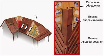 двухскатная крыша с ендовой