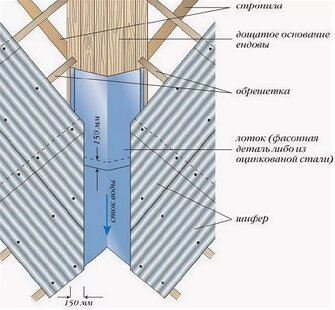 устройство ендовы из профнастила
