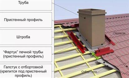 как крепить дымоход на крыше