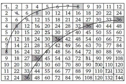 Таблица умножения на 12