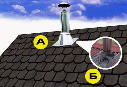 выход дымохода на крышу