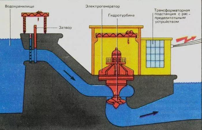 Принцип работы ГЭС - фото 3