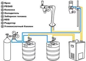 Описание элементов оборудования для разлива пивного пива