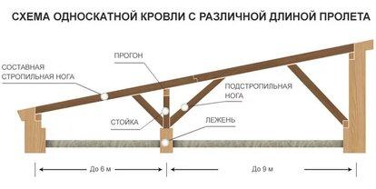 какой уклон должен быть у односкатной крыши