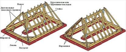 расчет стропильной системы четырехскатной крыши