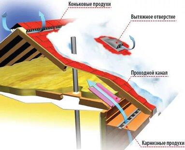 монтаж крыши из мягкой черепицы