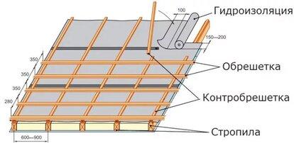 покрытие крыши черепицей